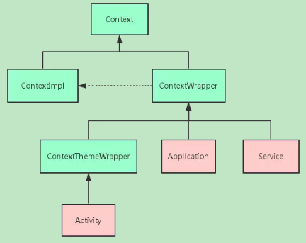 Fully understand Context in Android